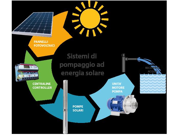 pompe a energia solare