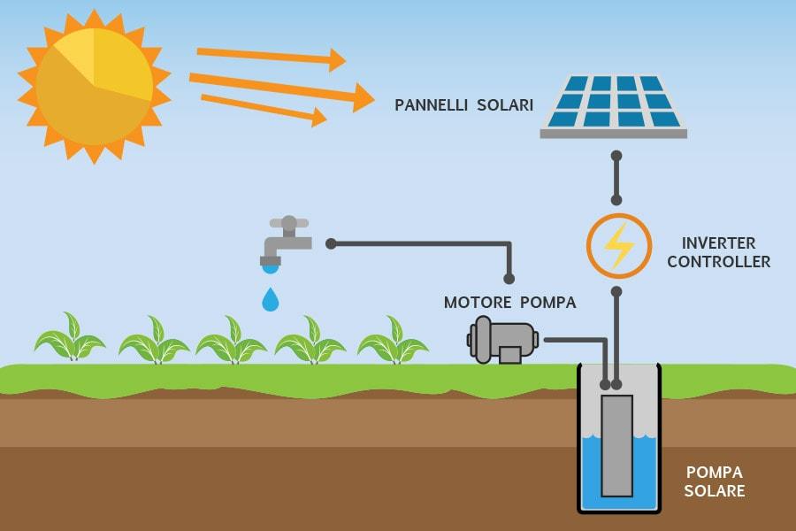 Stazione di pompaggio con alimentazione diretta da pannelli fotovoltaici